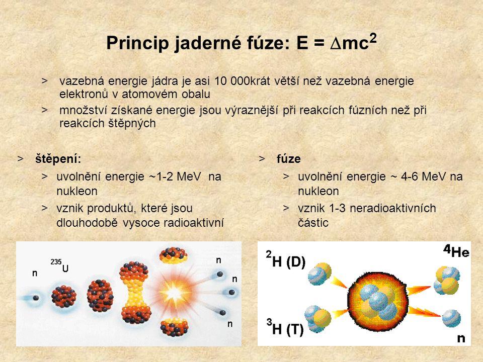 Termonukleární fúze >účinný průřez - vyjadřuje energetickou bilanci a pravděpodobnost reakce >odpudivá coulombická bariéra jader (~10 2 keV): >fúze probíhá díky tunelovému jevu s malou pravděpodobností i při energiích nižších(~10 1 keV) >teploty ~100 000 000 °C  plazma