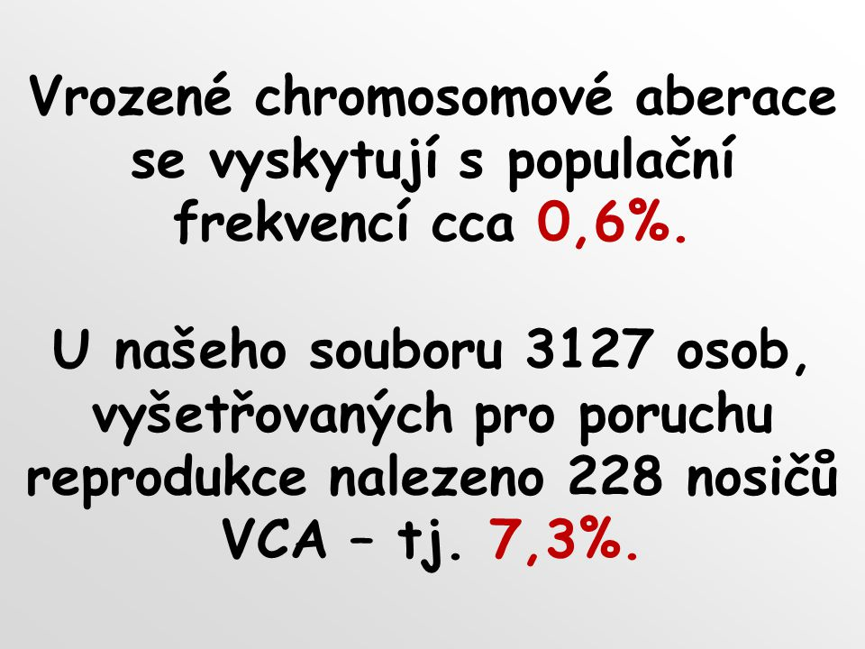 Vrozené chromosomové aberace se vyskytují s populační frekvencí cca 0,6%. U našeho souboru 3127 osob, vyšetřovaných pro poruchu reprodukce nalezeno 22