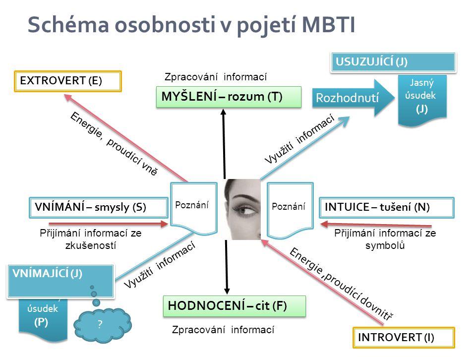 Povinně volitelný kurs pro specializaci Personální řízení a organizační rozvoj Komparace typologie osobnosti uchazeče s charakteristikou prostředí dle metodiky MBTI ( Komparace osobnostní typologie a charakteristiky prostředí vytváří 256 různých variant, na jejichž základě lze predikovat úspěšnost jedince) 26