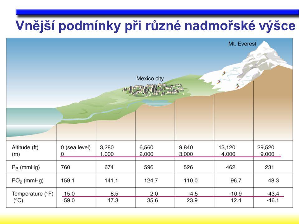 Vnější podmínky při různé nadmořské výšce