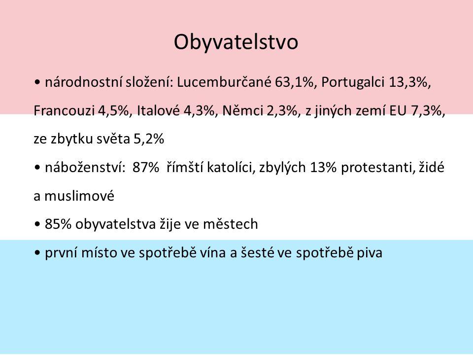Obyvatelstvo národnostní složení: Lucemburčané 63,1%, Portugalci 13,3%, Francouzi 4,5%, Italové 4,3%, Němci 2,3%, z jiných zemí EU 7,3%, ze zbytku svě