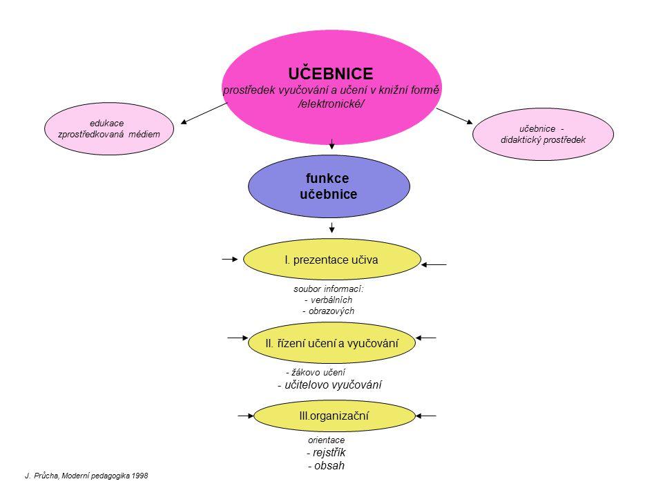 UČEBNICE prostředek vyučování a učení v knižní formě /elektronické/ učebnice - didaktický prostředek funkce učebnice I. prezentace učiva II. řízení uč