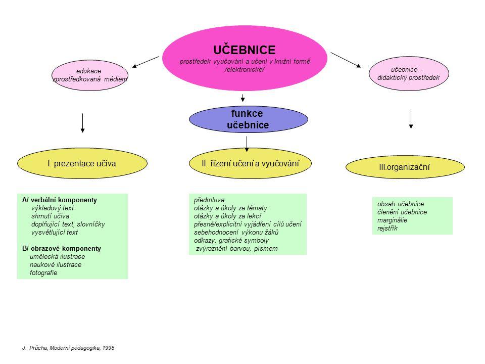UČEBNICE prostředek vyučování a učení v knižní formě /elektronické/ učebnice - didaktický prostředek funkce učebnice I. prezentace učivaII. řízení uče
