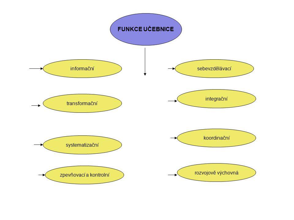 FUNKCE UČEBNICE informační transformační systematizační koordinační integrační sebevzdělávací zpevňovací a kontrolní rozvojově výchovná