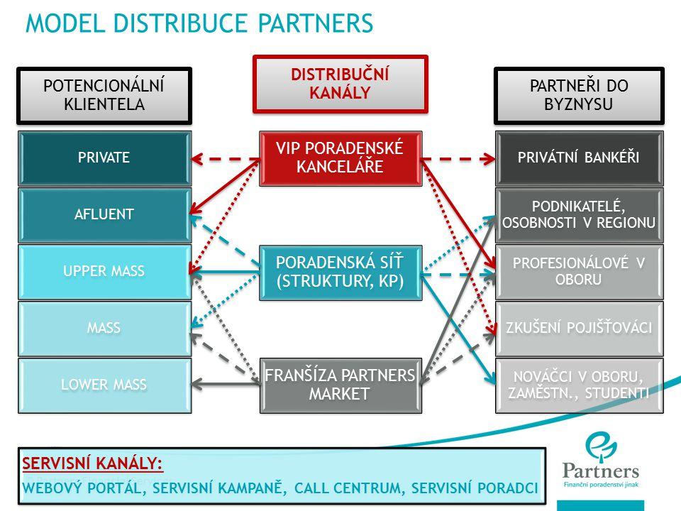 © Partners Financial Services NÁŠ PRODUKT PRO VÁS INFORMACE O VOLNÉM TRHU A SMYSLUPLNÉ SLUŽBĚ S PŘIDANOU HODNOTOU A S DLOUHODOBÝM OBROVSKÝM POTENCIÁLEM plus KNOW HOW + SYSTÉM + MOTIVACE + ZÁZEMÍ