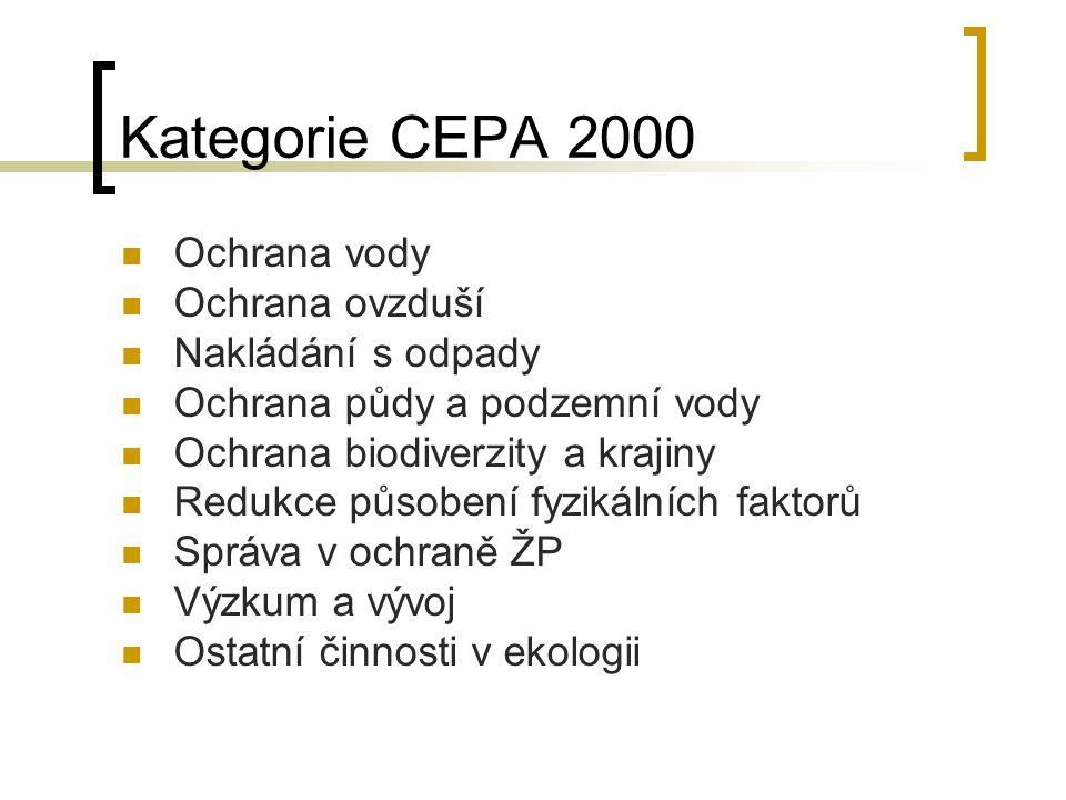 Kategorie CEPA 2000 Ochrana vody Ochrana ovzduší Nakládání s odpady Ochrana půdy a podzemní vody Ochrana biodiverzity a krajiny Redukce působení fyzik