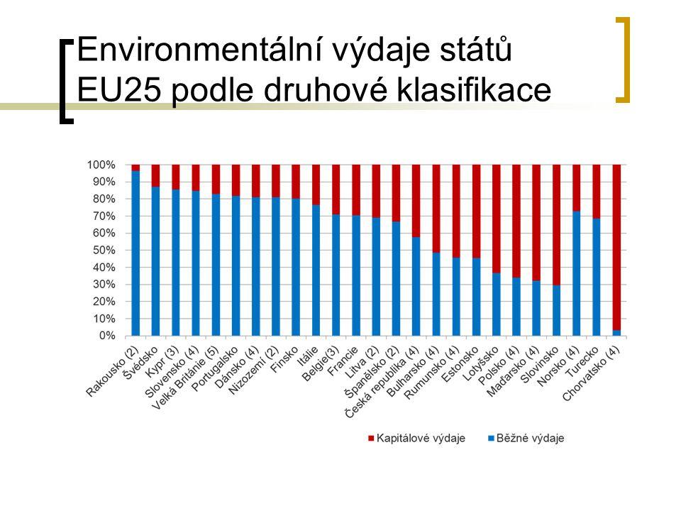 Environmentální výdaje států EU25 podle druhové klasifikace
