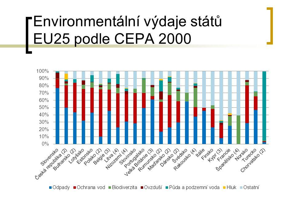 Environmentální výdaje států EU25 podle CEPA 2000