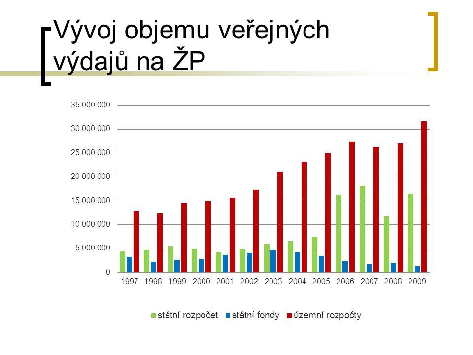 Vývoj objemu veřejných výdajů na ŽP