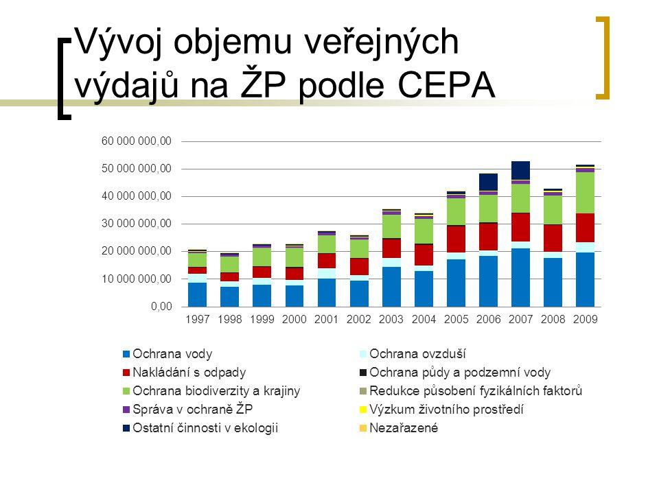 Vývoj objemu veřejných výdajů na ŽP podle CEPA