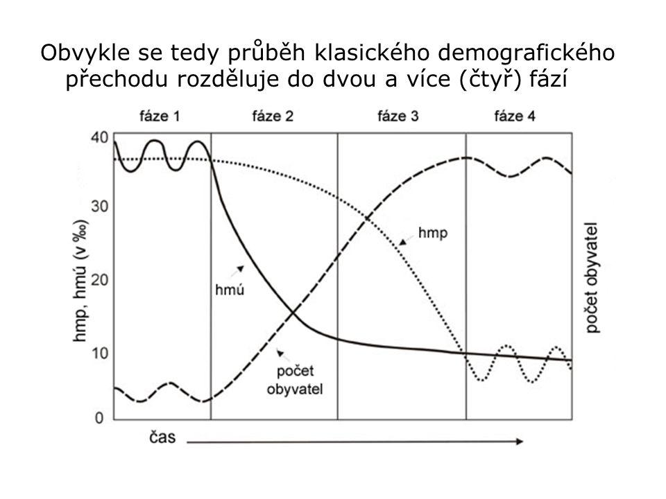Obvykle se tedy průběh klasického demografického přechodu rozděluje do dvou a více (čtyř) fází