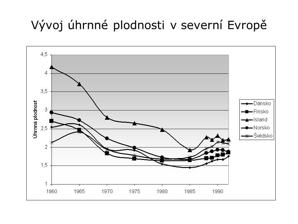 Vývoj úhrnné plodnosti v severní Evropě
