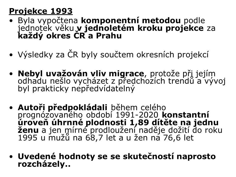 Projekce 1993 Byla vypočtena komponentní metodou podle jednotek věku v jednoletém kroku projekce za každý okres ČR a Prahu Výsledky za ČR byly součtem