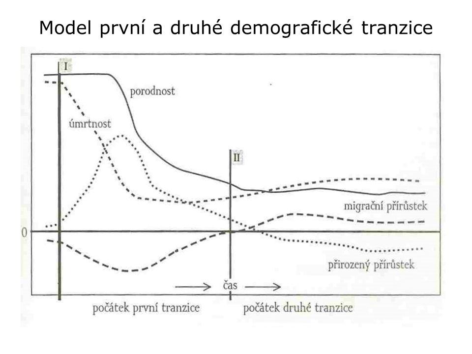 Model první a druhé demografické tranzice