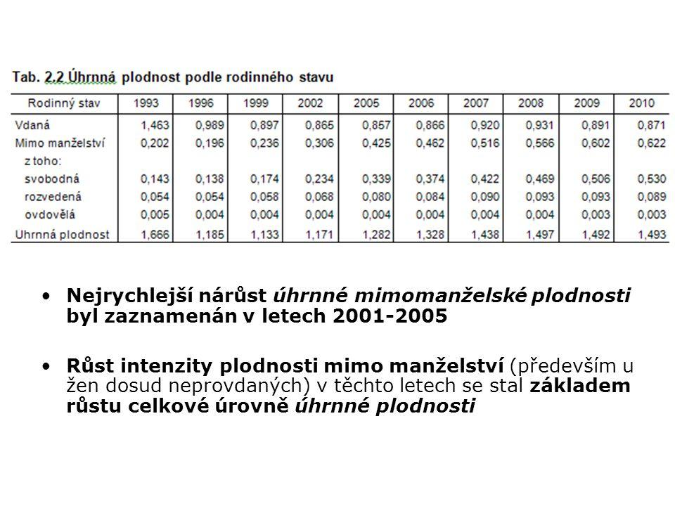 Nejrychlejší nárůst úhrnné mimomanželské plodnosti byl zaznamenán v letech 2001-2005 Růst intenzity plodnosti mimo manželství (především u žen dosud n