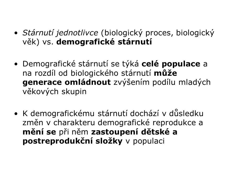 Stárnutí jednotlivce (biologický proces, biologický věk) vs. demografické stárnutí Demografické stárnutí se týká celé populace a na rozdíl od biologic