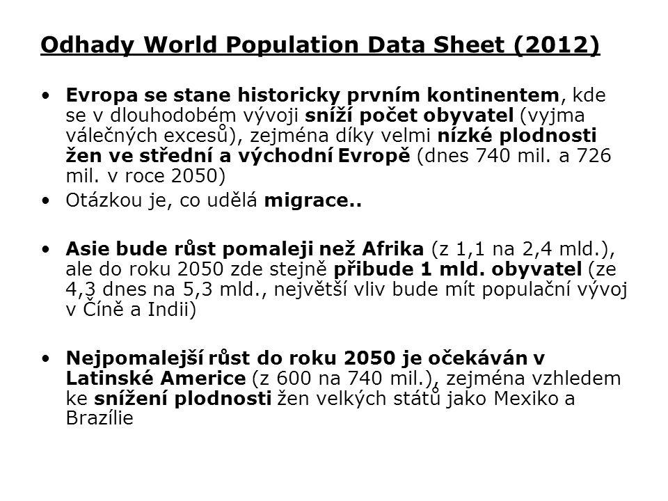 Odhady World Population Data Sheet (2012) Evropa se stane historicky prvním kontinentem, kde se v dlouhodobém vývoji sníží počet obyvatel (vyjma váleč