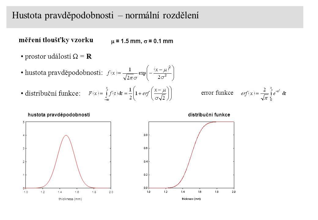 distribuční funkce Hustota pravděpodobnosti– normální rozdělení  = 1.5 mm,  = 0.1 mm thickness (mm) 1.01.21.41.61.82.0 0 1 2 3 4 5 hustota pravděpod