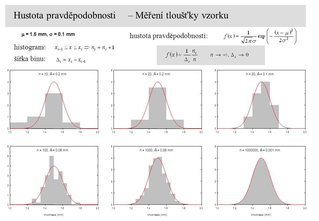 n = 20,  = 0.1 mm thickness (mm) 1.01.21.41.61.82.0 0 1 2 3 4 5 n = 20,  = 0.2 mm thickness (mm) 1.01.21.41.61.82.0 0 1 2 3 4 5 n = 10,  = 0.2 mm t
