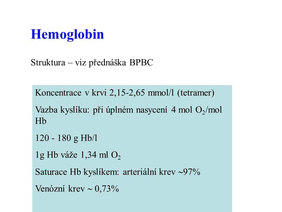 Hemoglobin Struktura – viz přednáška BPBC Koncentrace v krvi 2,15-2,65 mmol/l (tetramer) Vazba kyslíku: při úplném nasycení 4 mol O 2 /mol Hb 120 - 180 g Hb/l 1g Hb váže 1,34 ml O 2 Saturace Hb kyslíkem: arteriální krev  97% Venózní krev  0,73%