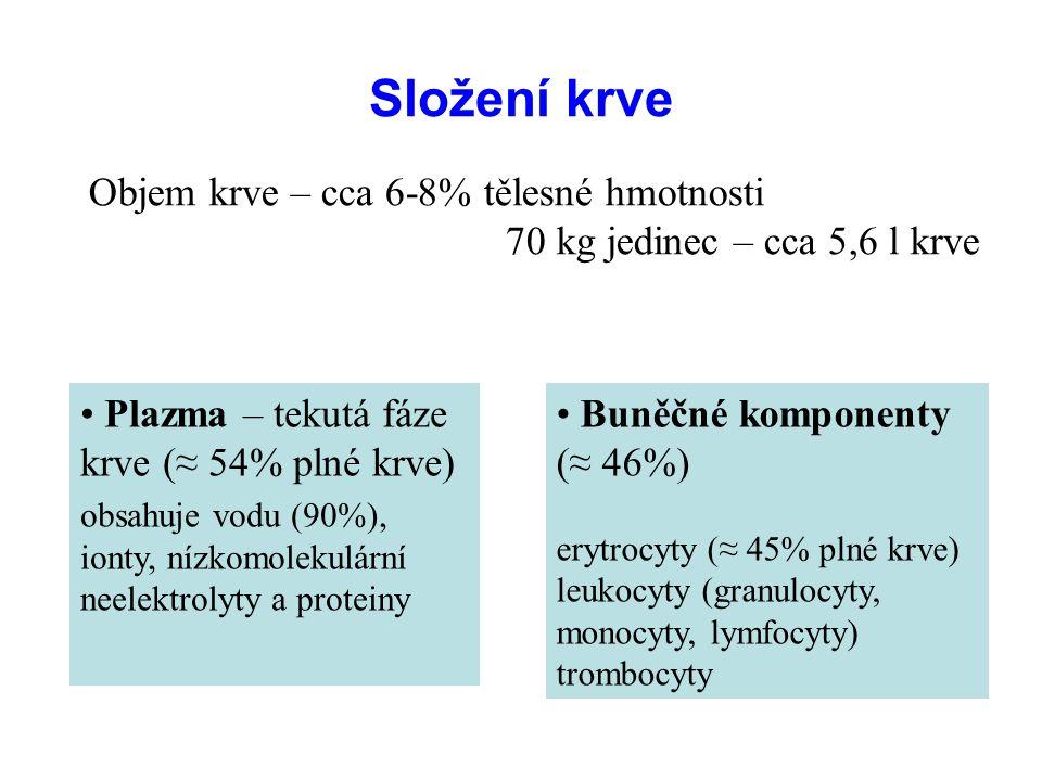 Složení krve Plazma – tekutá fáze krve (≈ 54% plné krve) obsahuje vodu (90%), ionty, nízkomolekulární neelektrolyty a proteiny Buněčné komponenty (≈ 46%) erytrocyty (≈ 45% plné krve) leukocyty (granulocyty, monocyty, lymfocyty) trombocyty Objem krve – cca 6-8% tělesné hmotnosti 70 kg jedinec – cca 5,6 l krve