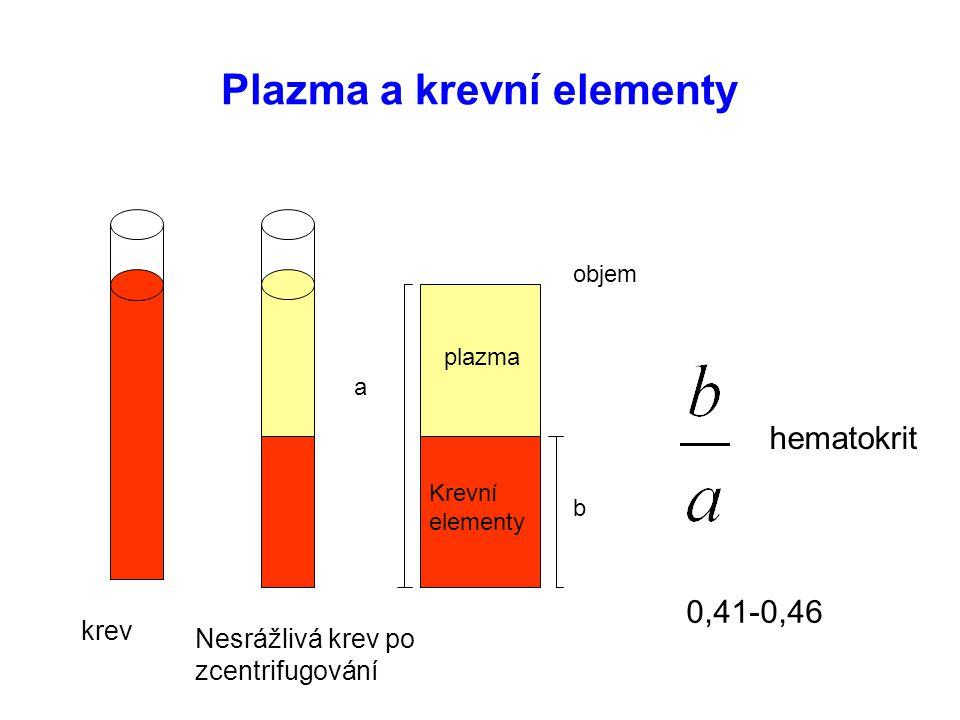 Plazma a krevní elementy krev Nesrážlivá krev po zcentrifugování plazma Krevní elementy a b hematokrit 0,41-0,46 objem