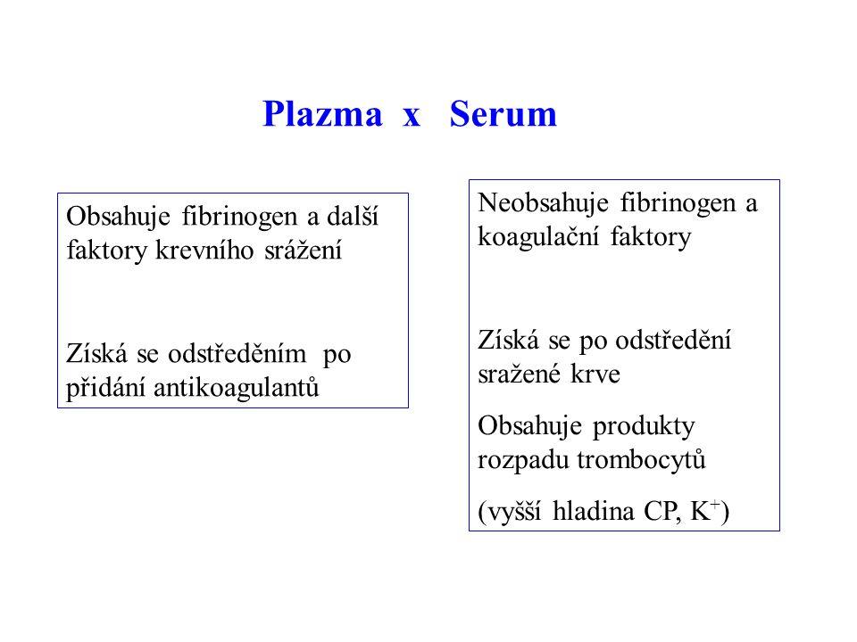 Plazma x Serum Obsahuje fibrinogen a další faktory krevního srážení Získá se odstředěním po přidání antikoagulantů Neobsahuje fibrinogen a koagulační faktory Získá se po odstředění sražené krve Obsahuje produkty rozpadu trombocytů (vyšší hladina CP, K + )