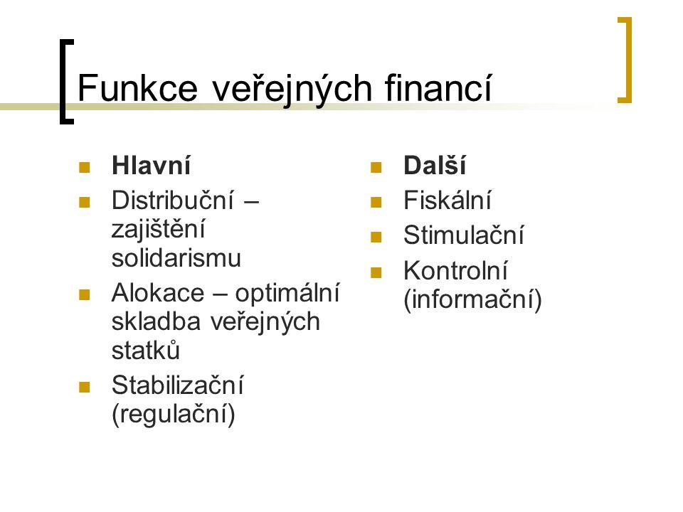 Funkce veřejných financí Hlavní Distribuční – zajištění solidarismu Alokace – optimální skladba veřejných statků Stabilizační (regulační) Další Fiskál