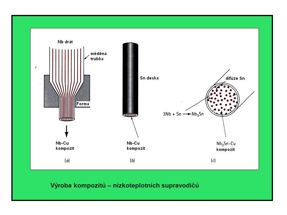 Výroba kompozitů – nízkoteplotních supravodičů