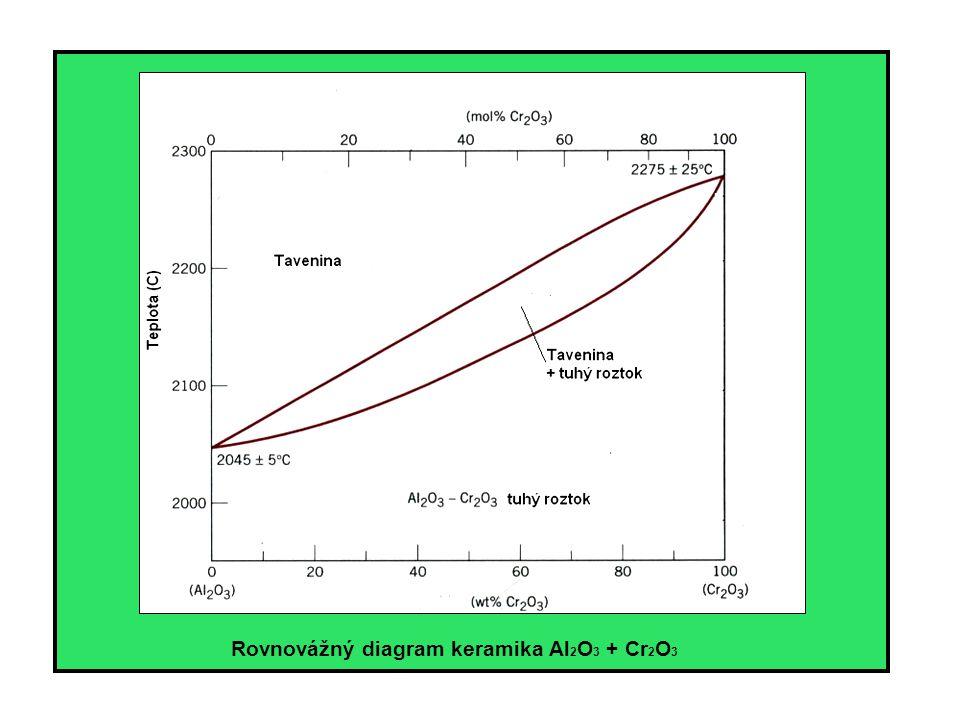 Rovnovážný diagram keramika Al 2 O 3 + Cr 2 O 3