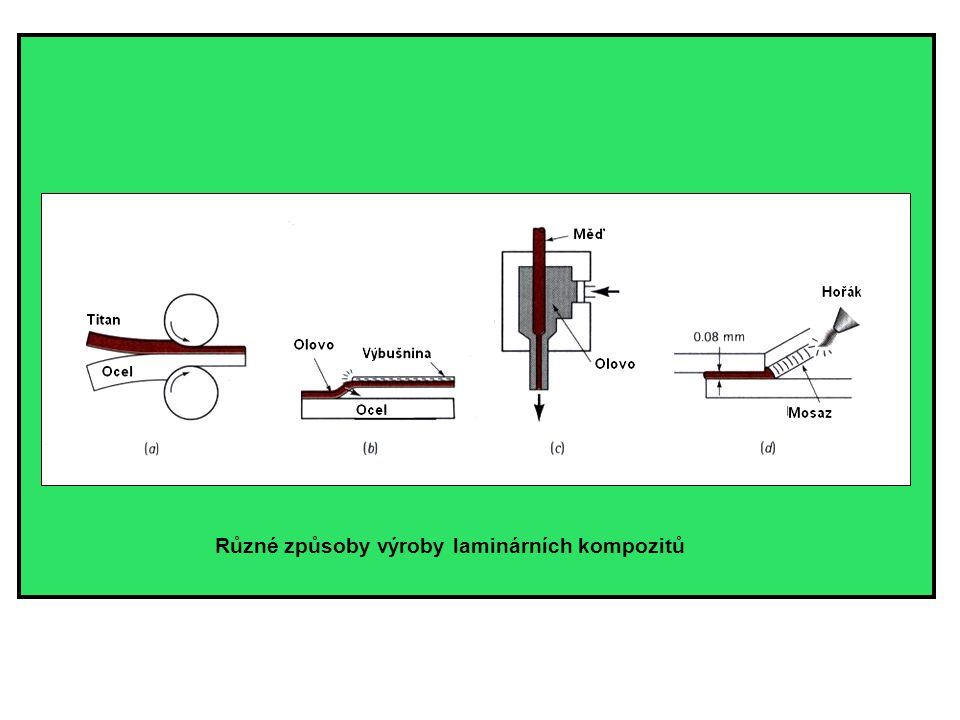Různé způsoby výroby laminárních kompozitů