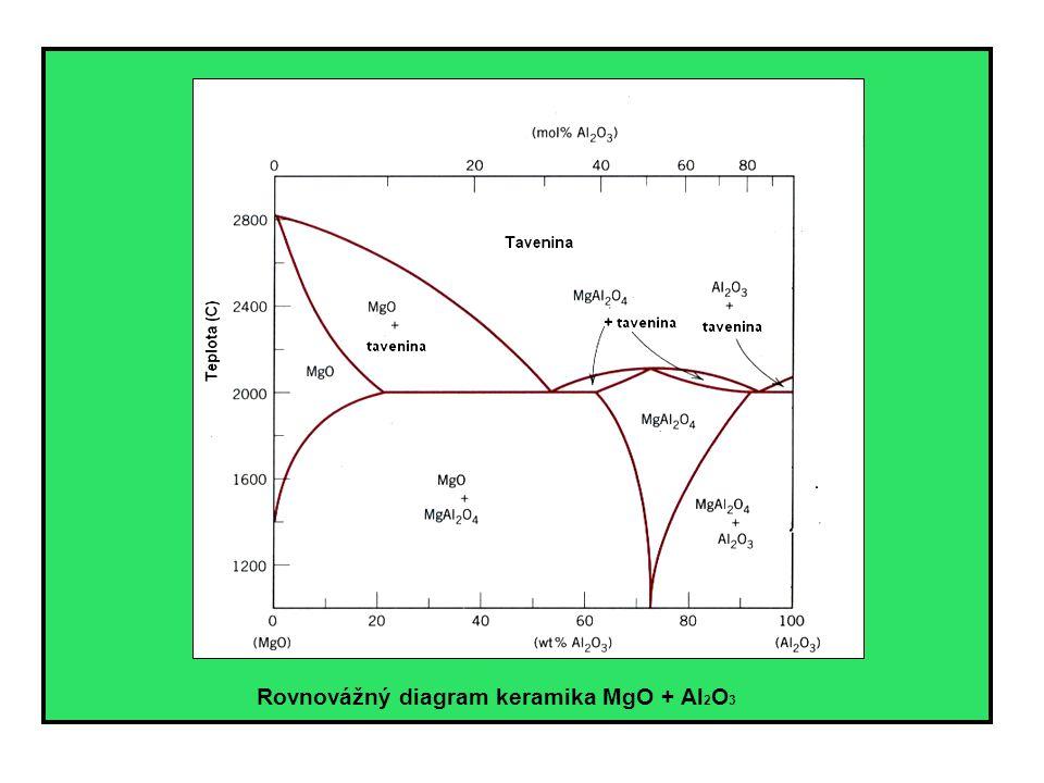 Rovnovážný diagram keramika SiO 2 + Al 2 O 3