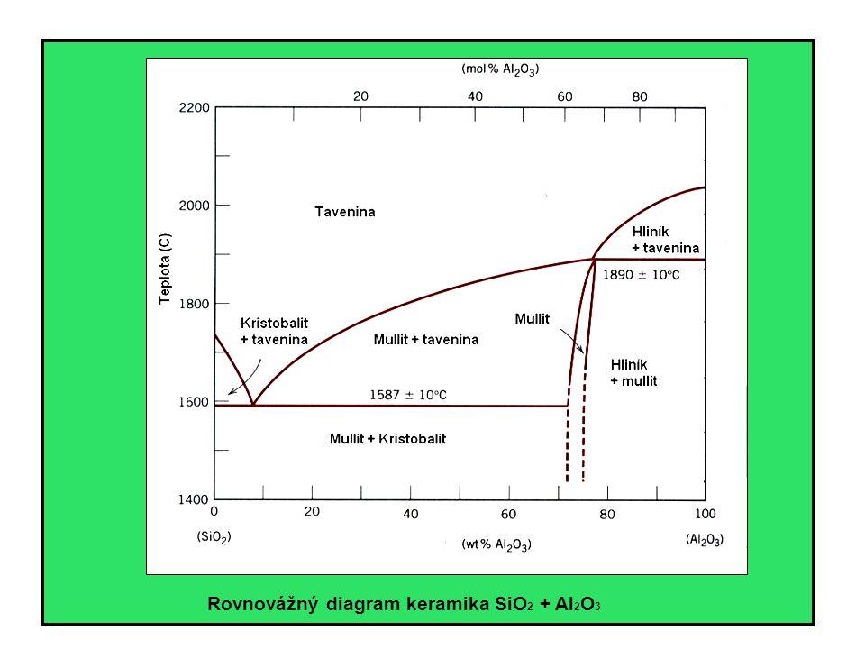 Struktura polymerů