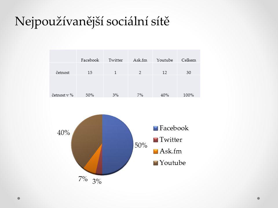 Nejpoužívanější sociální sítě FacebookTwitterAsk.fmYoutubeCelkem četnost15121230 četnost v %50%3%7%40%100%