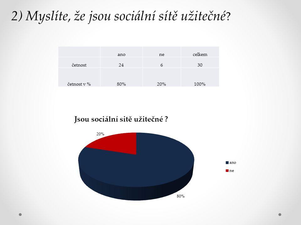 2) Myslíte, že jsou sociální sítě užitečné ? anonecelkem četnost24630 četnost v %80%20%100%