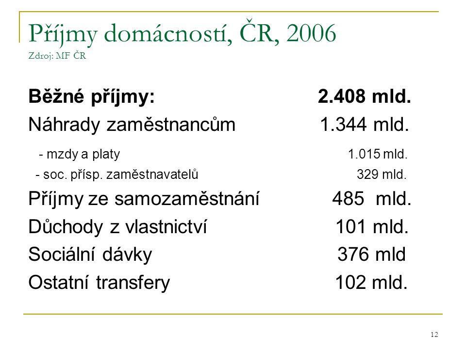 12 Příjmy domácností, ČR, 2006 Zdroj: MF ČR Běžné příjmy: 2.408 mld. Náhrady zaměstnancům 1.344 mld. - mzdy a platy 1.015 mld. - soc. přísp. zaměstnav