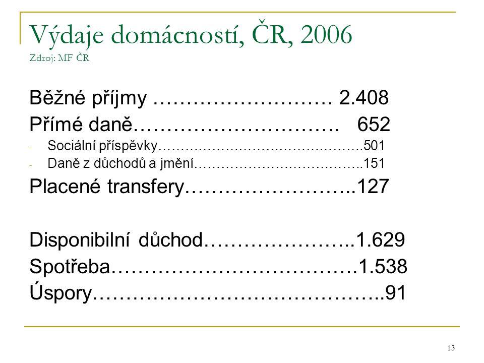 13 Výdaje domácností, ČR, 2006 Zdroj: MF ČR Běžné příjmy ……………………… 2.408 Přímé daně………………………….