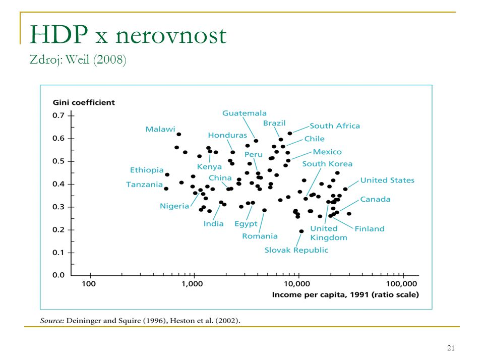21 HDP x nerovnost Zdroj: Weil (2008)