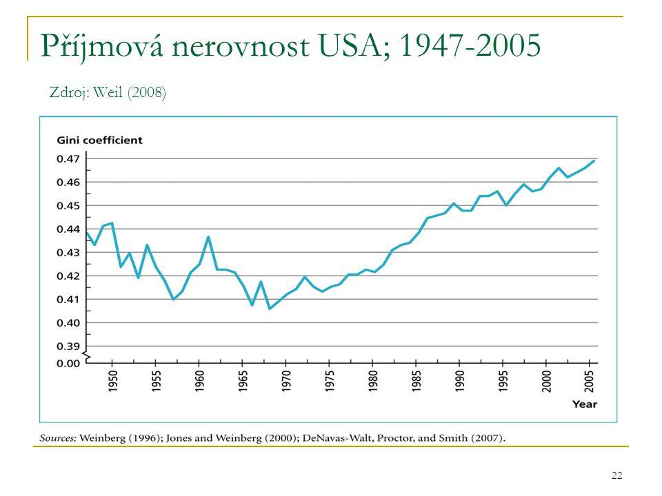 22 Příjmová nerovnost USA; 1947-2005 Zdroj: Weil (2008)