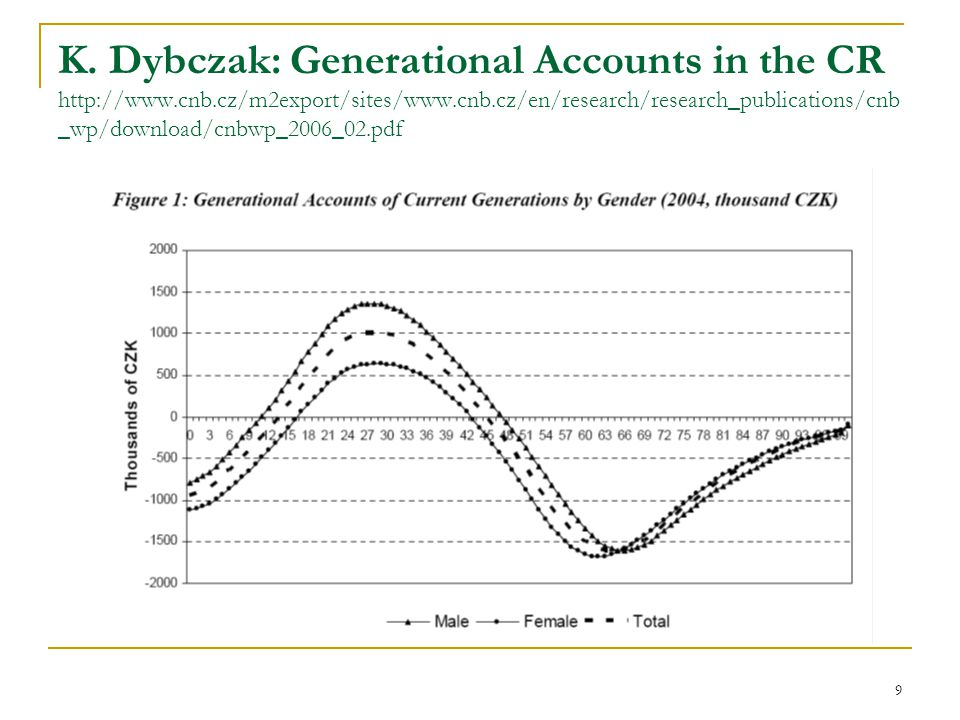 9 K. Dybczak: Generational Accounts in the CR http://www.cnb.cz/m2export/sites/www.cnb.cz/en/research/research_publications/cnb _wp/download/cnbwp_200