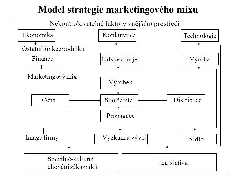 Model strategie marketingového mixu Nekontrolovatelné faktory vnějšího prostředí Výroba Technologie Lidské zdroje EkonomikaKonkurence Ostatní funkce p