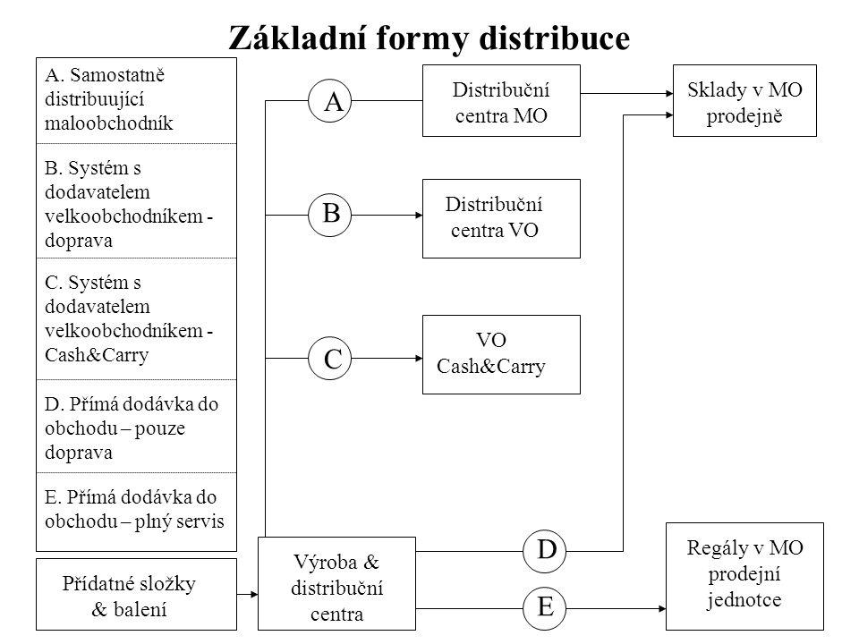 Základní formy distribuce A. Samostatně distribuující maloobchodník B. Systém s dodavatelem velkoobchodníkem - doprava C. Systém s dodavatelem velkoob