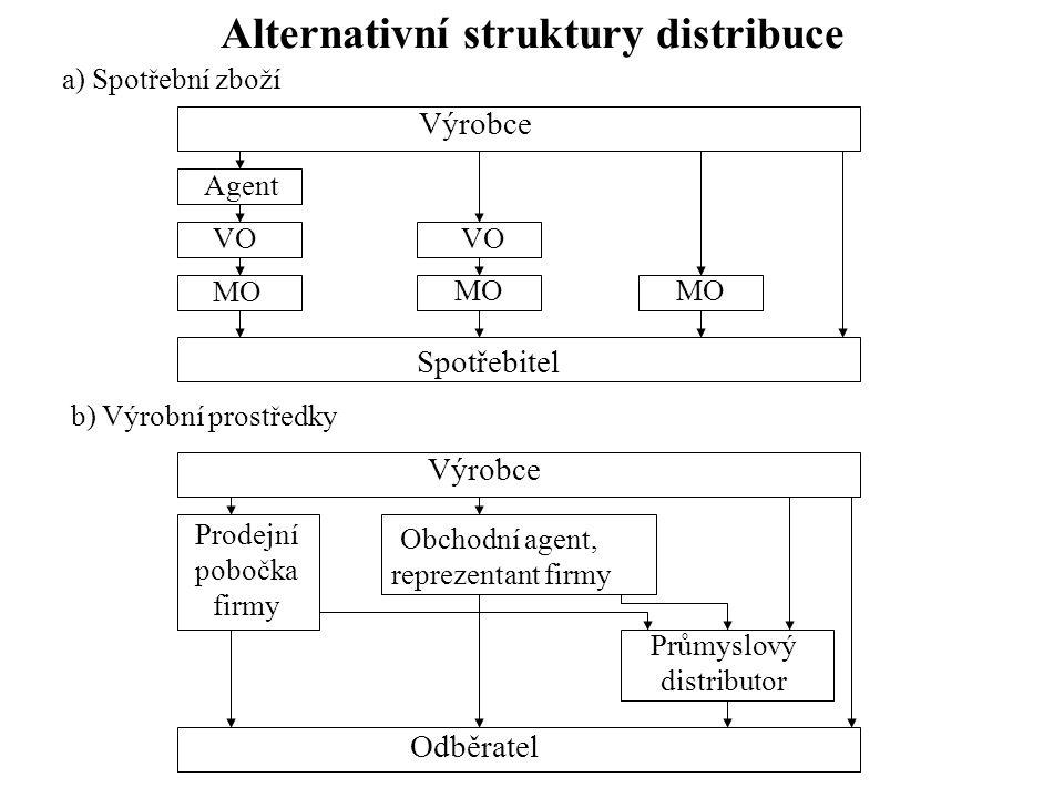 Alternativní struktury distribuce a) Spotřební zboží b) Výrobní prostředky Výrobce Spotřebitel Odběratel Prodejní pobočka firmy Obchodní agent, reprez