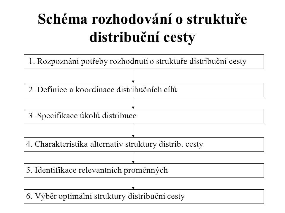 Schéma rozhodování o struktuře distribuční cesty 1. Rozpoznání potřeby rozhodnutí o struktuře distribuční cesty 2. Definice a koordinace distribučních