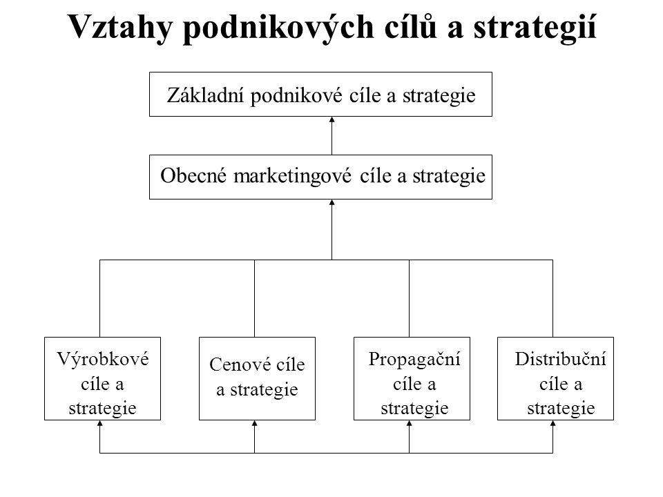 Vztahy podnikových cílů a strategií Základní podnikové cíle a strategie Obecné marketingové cíle a strategie Výrobkové cíle a strategie Distribuční cí