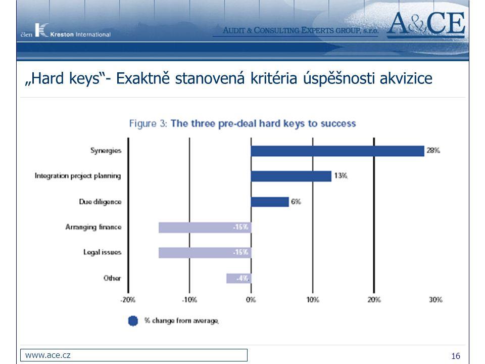 """16 www.ace.cz """"Hard keys""""- Exaktně stanovená kritéria úspěšnosti akvizice"""
