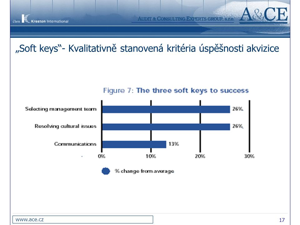 """17 www.ace.cz """"Soft keys""""- Kvalitativně stanovená kritéria úspěšnosti akvizice"""