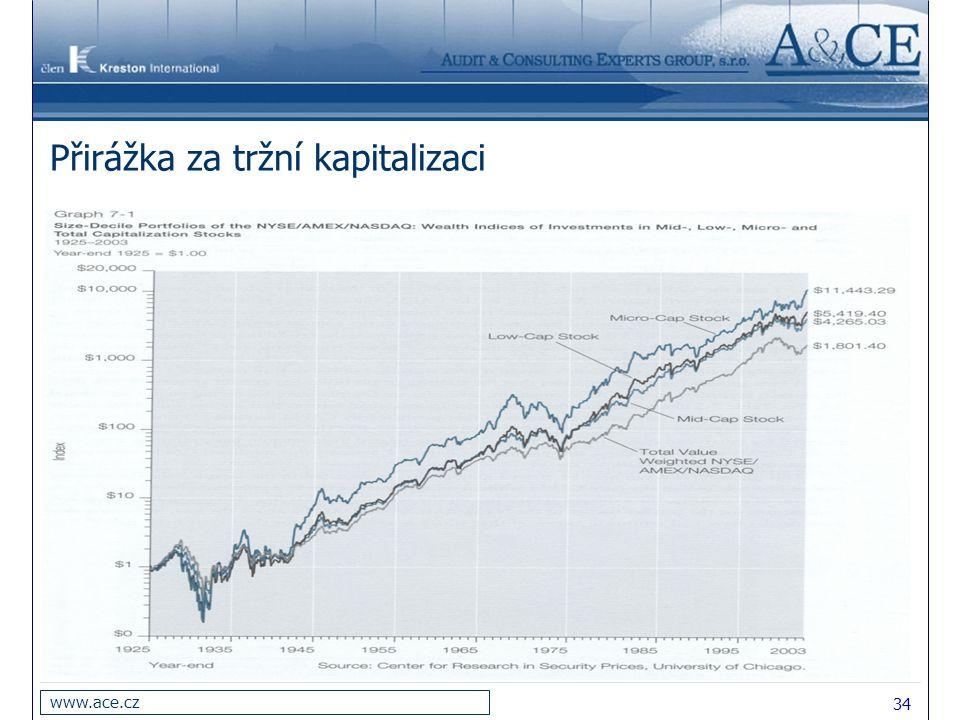 34 www.ace.cz Přirážka za tržní kapitalizaci