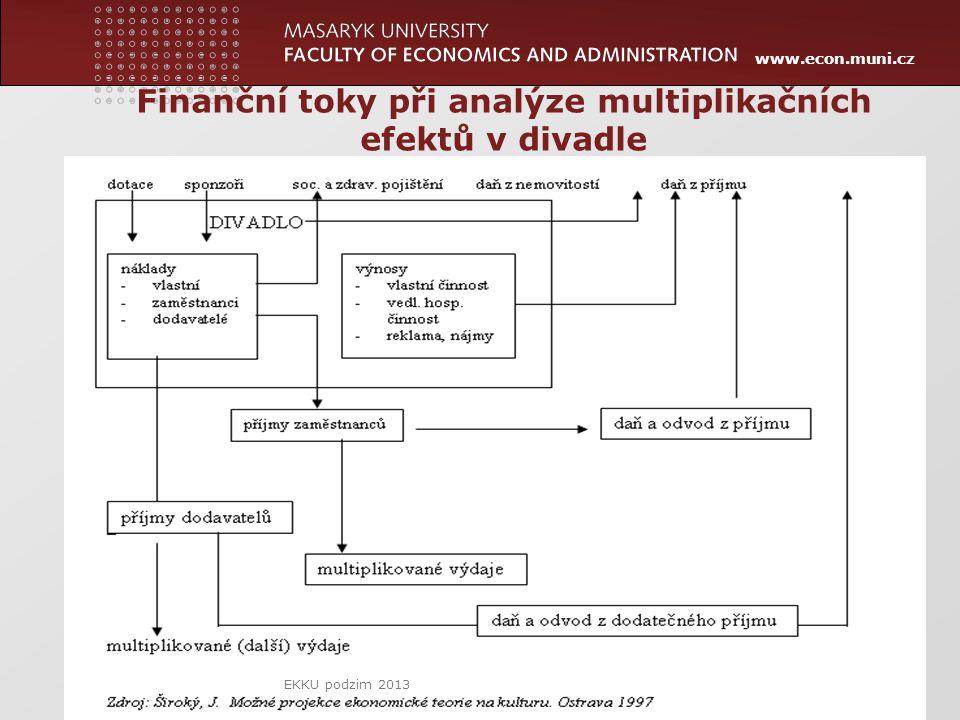 www.econ.muni.cz 22 Finanční toky při analýze multiplikačních efektů v divadle EKKU podzim 2013