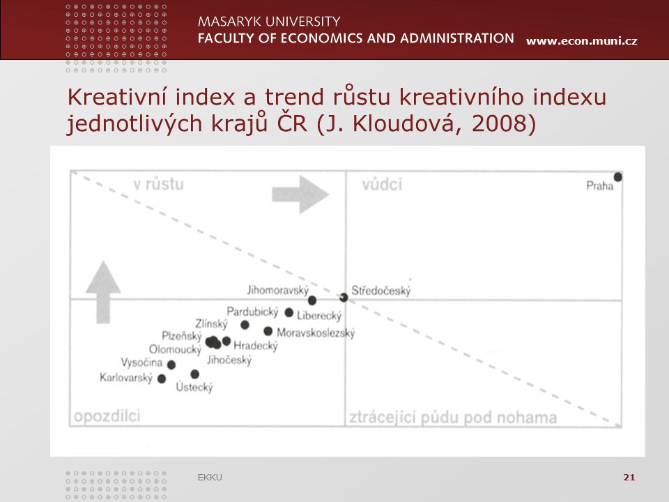 www.econ.muni.cz Kreativní index a trend růstu kreativního indexu jednotlivých krajů ČR (J. Kloudová, 2008) EKKU21